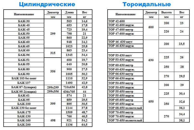 Размеры газовых баллонов для ГБО